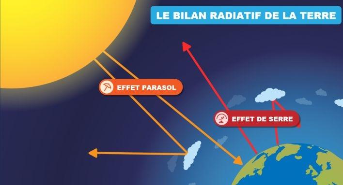 is_bilan-radiatif.jpg