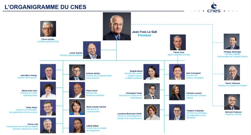 Organigramme du CNES - Janvier 2021